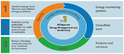 AVReporter Energy Management and Monitoring