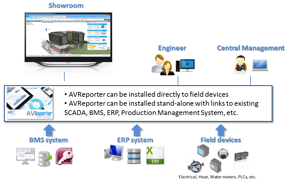 Showcasing energy management systems