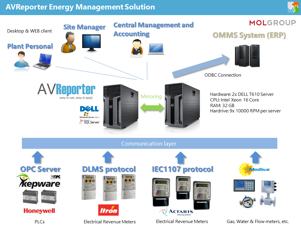 large energy management system building